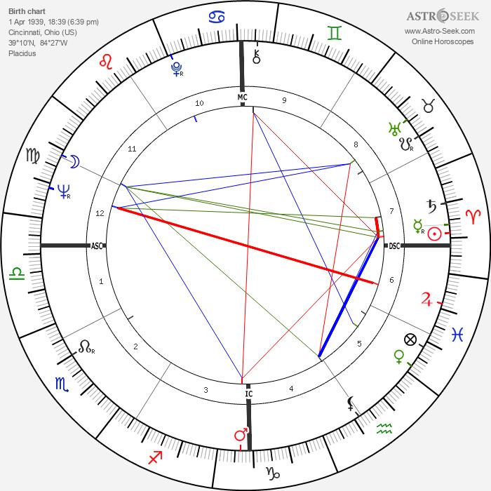 Rudolph Isley - Astrology Natal Birth Chart