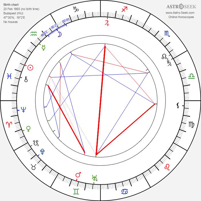 Rudolph Lothar - Astrology Natal Birth Chart