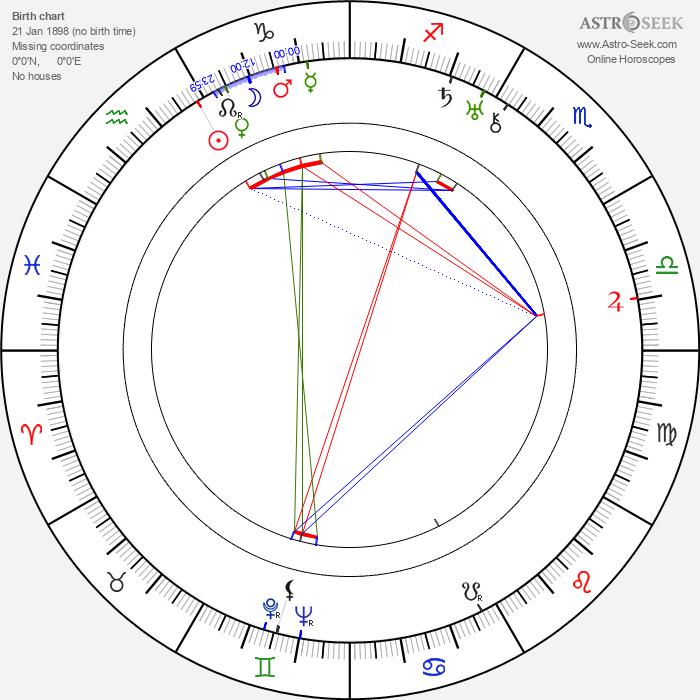 Rudolph Maté - Astrology Natal Birth Chart