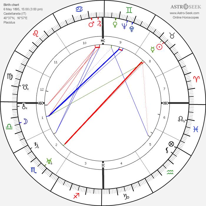 Rudolph Valentino - Astrology Natal Birth Chart