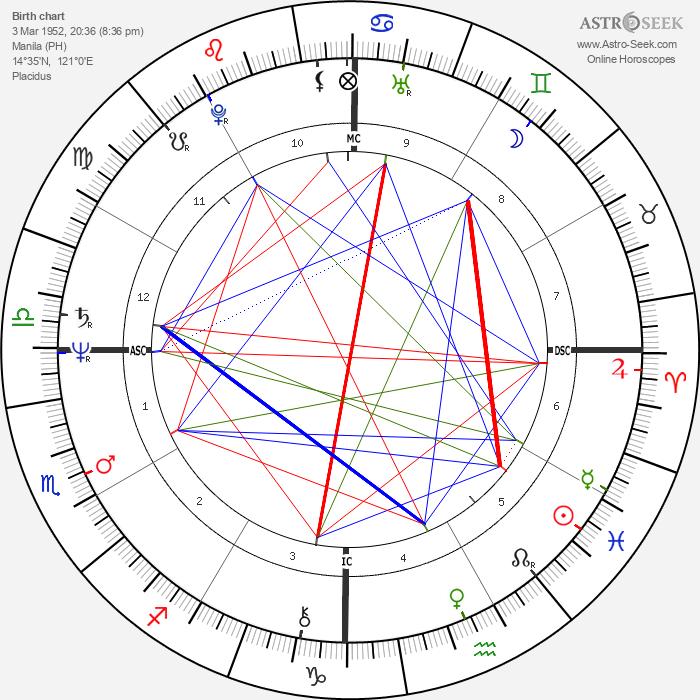 Rudy Fernandez - Astrology Natal Birth Chart