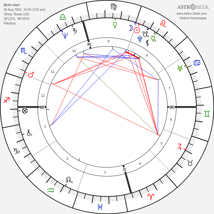 Rudy Gatlin - Astrology Natal Birth Chart