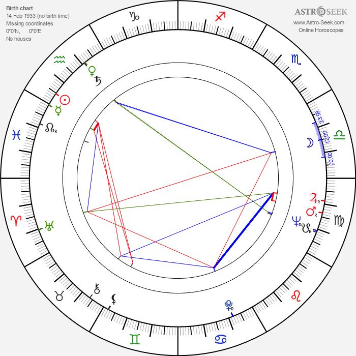 Rudy Horn - Astrology Natal Birth Chart