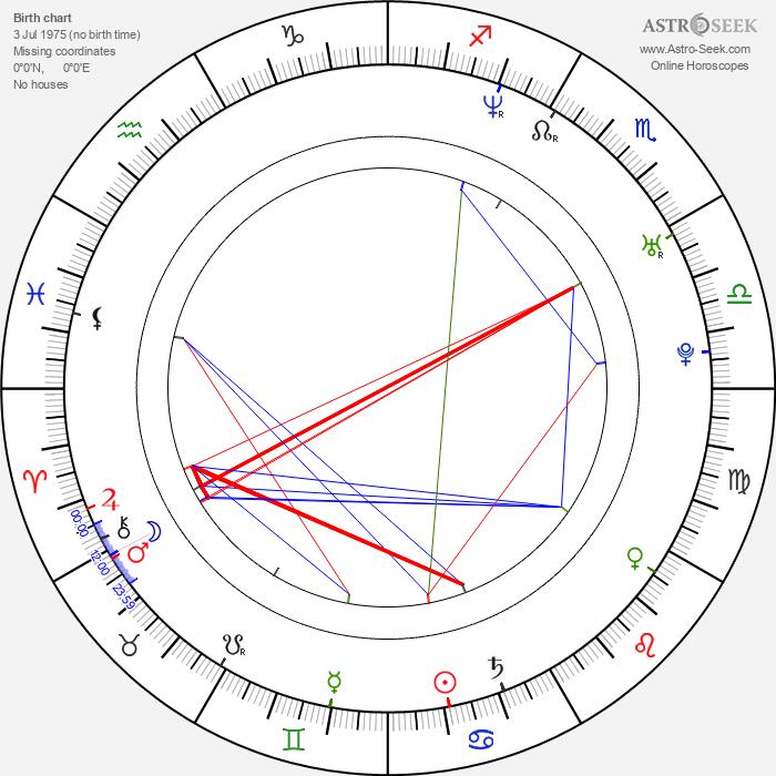 Rudy Joffroy - Astrology Natal Birth Chart