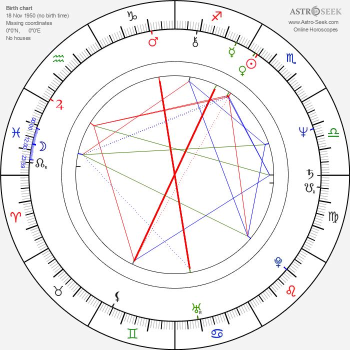 Rudy Sarzo - Astrology Natal Birth Chart