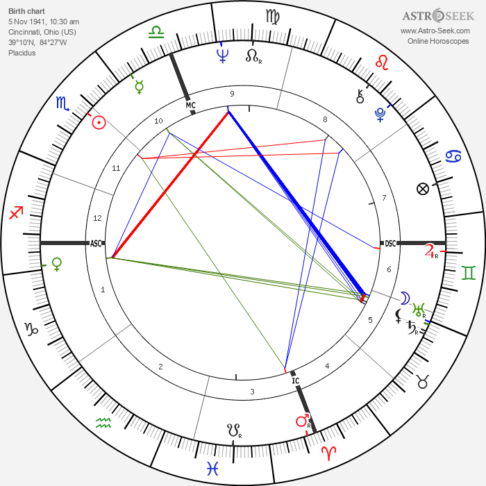 Rudy Schlesinger - Astrology Natal Birth Chart
