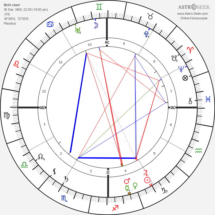 Rudyard Kipling - Astrology Natal Birth Chart