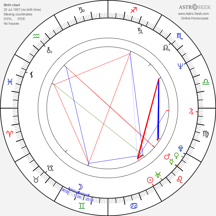 Rufus Beck - Astrology Natal Birth Chart