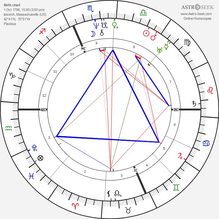 Rufus Choate - Astrology Natal Birth Chart