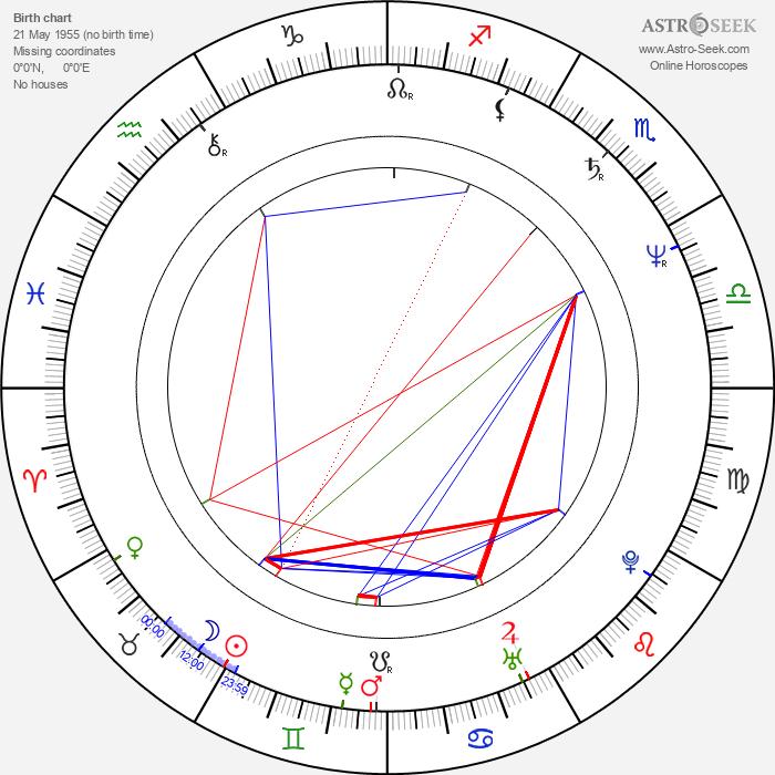 Rufus Crawford - Astrology Natal Birth Chart