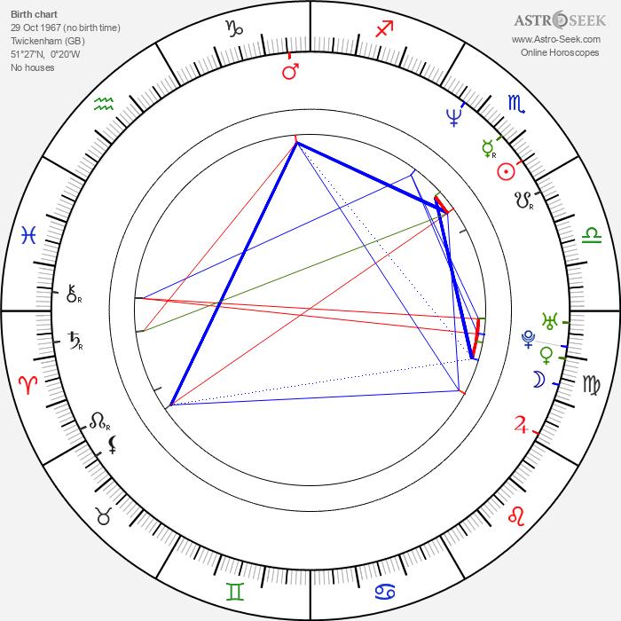 Rufus Sewell - Astrology Natal Birth Chart