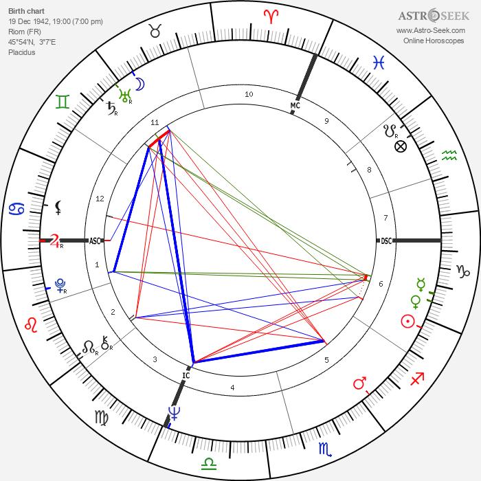 Rufus - Astrology Natal Birth Chart