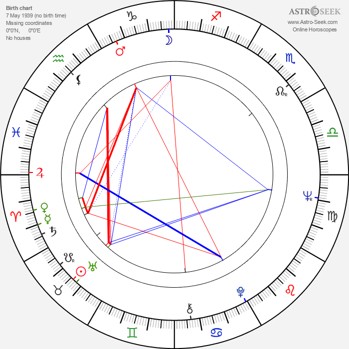 Ruggero Deodato - Astrology Natal Birth Chart
