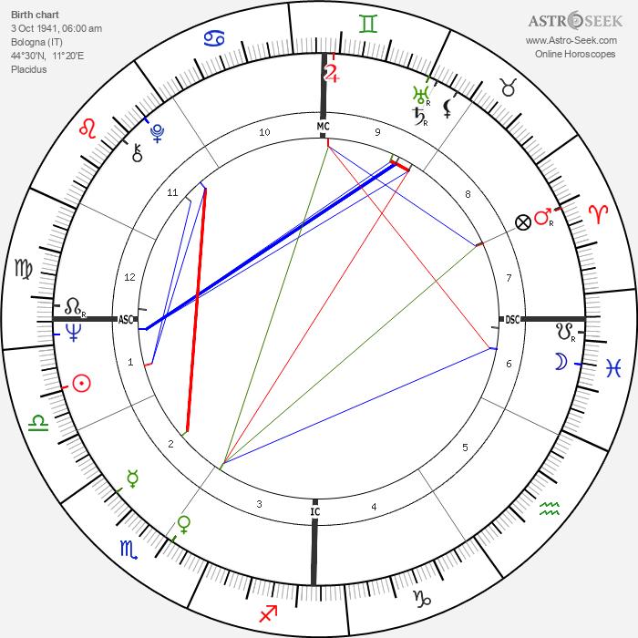 Ruggero Raimondi - Astrology Natal Birth Chart