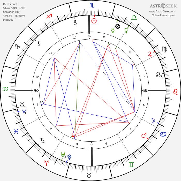 Rui Barbosa - Astrology Natal Birth Chart