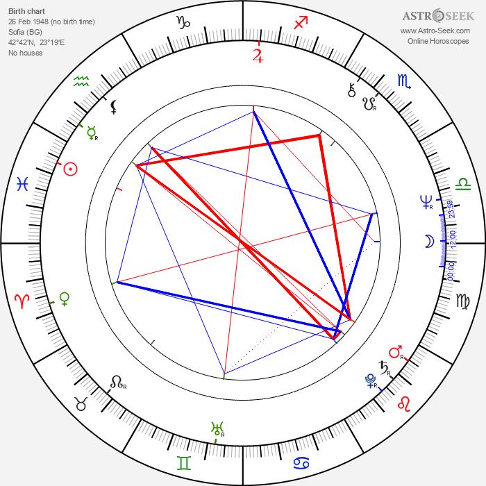 Rumen Petkov - Astrology Natal Birth Chart