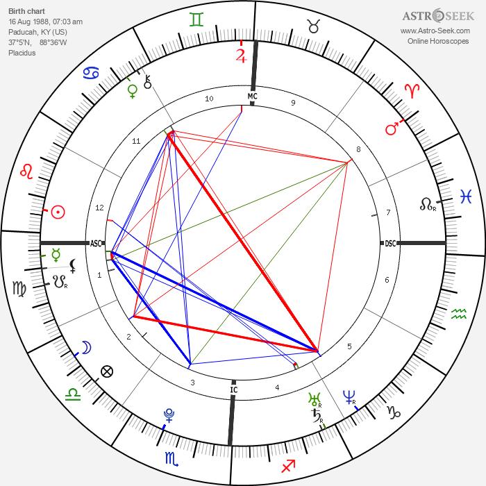 Rumer Willis - Astrology Natal Birth Chart
