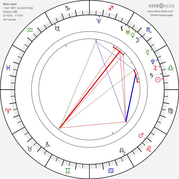Rupert Friend - Astrology Natal Birth Chart