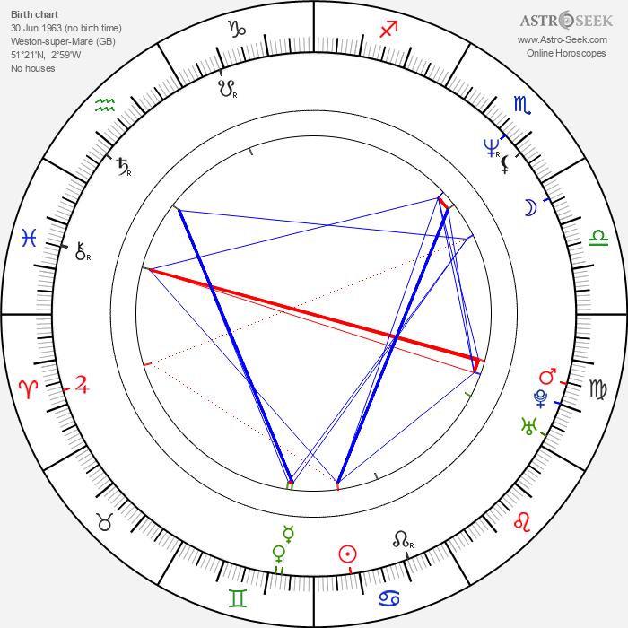 Rupert Graves - Astrology Natal Birth Chart