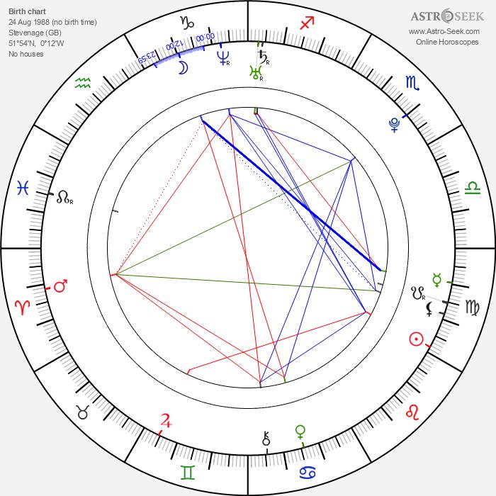 Rupert Grint - Astrology Natal Birth Chart