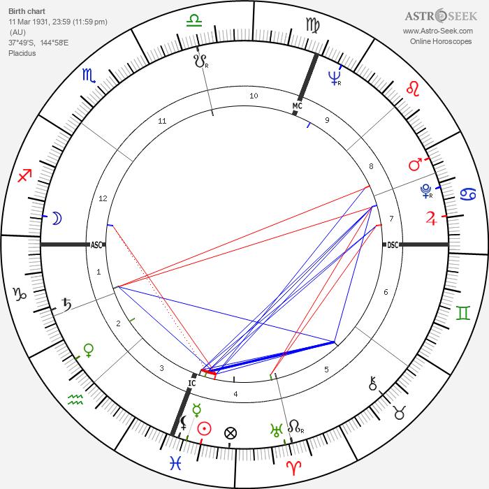 Rupert Murdoch - Astrology Natal Birth Chart