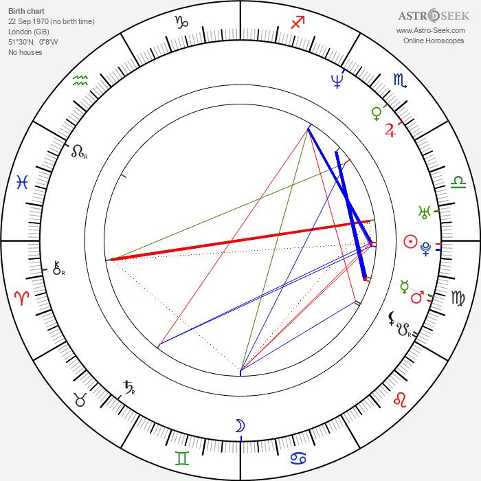 Rupert Penry-Jones - Astrology Natal Birth Chart