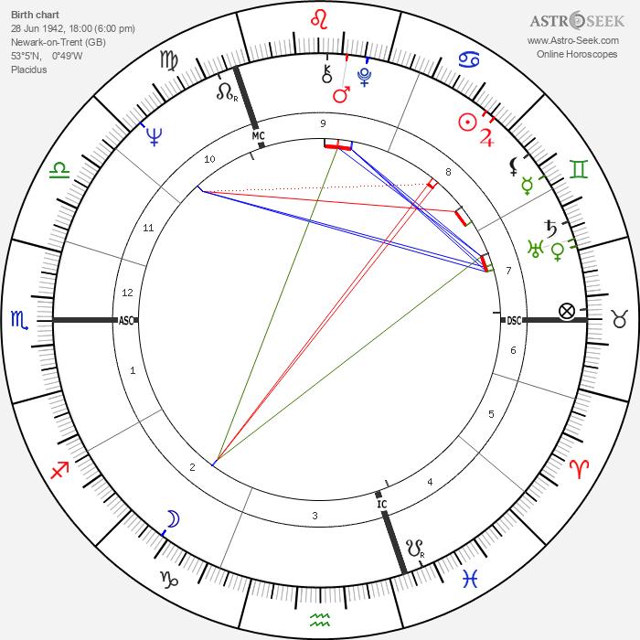 Rupert Sheldrake - Astrology Natal Birth Chart