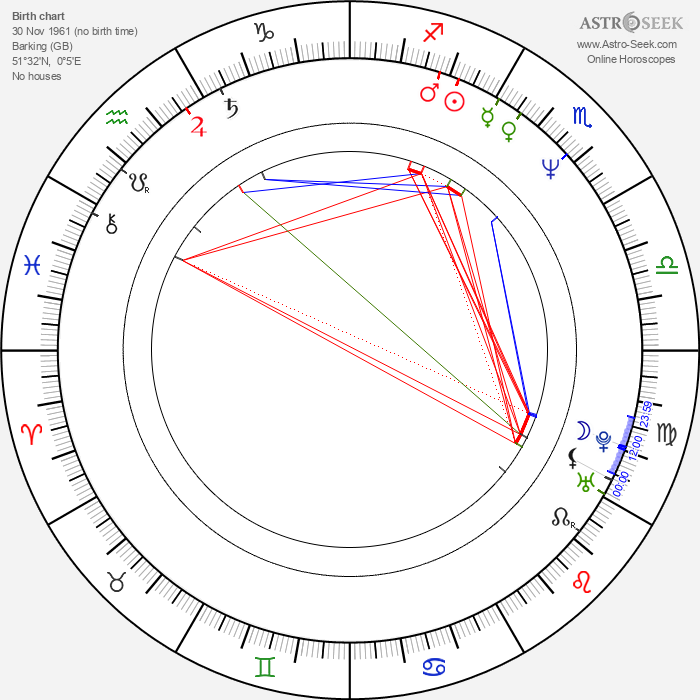 Rupert Wainwright - Astrology Natal Birth Chart