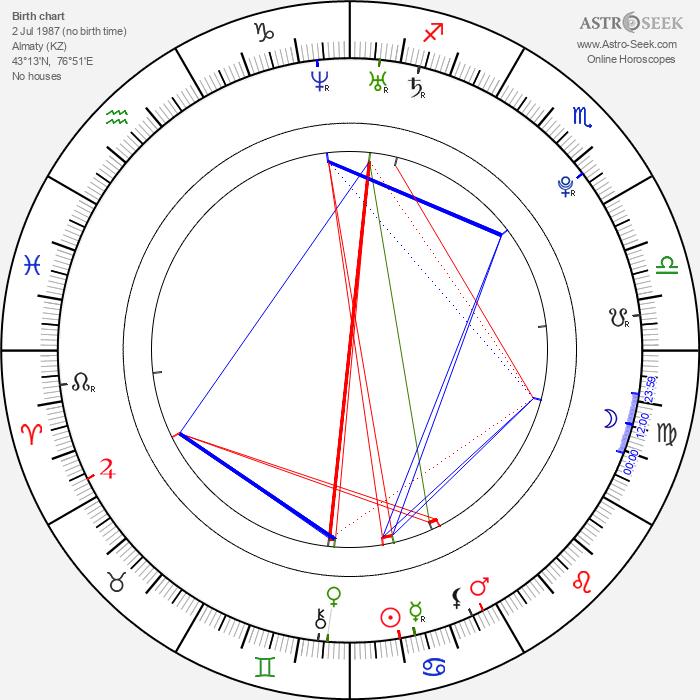 Ruslana Korshunova - Astrology Natal Birth Chart