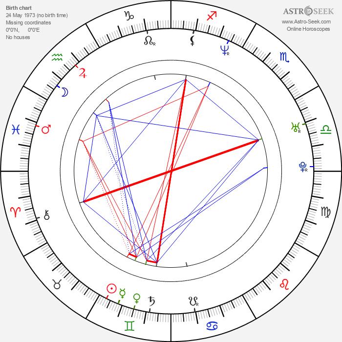 Ruslana Lyzhicko - Astrology Natal Birth Chart