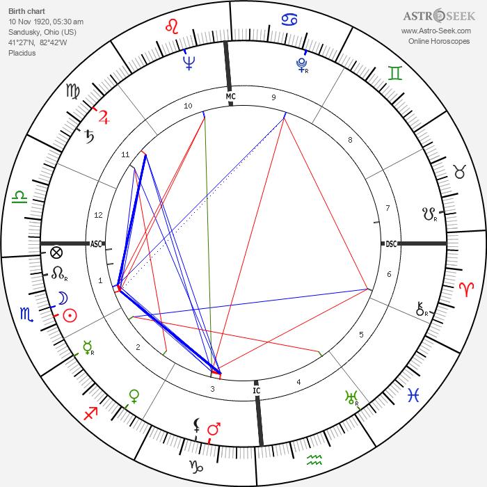 Russ Kerns - Astrology Natal Birth Chart