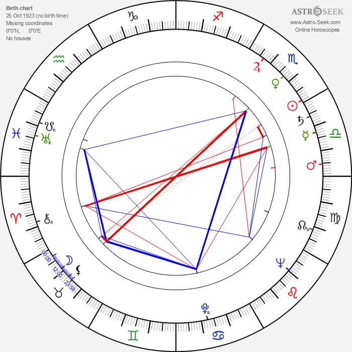 Russ Meyer - Astrology Natal Birth Chart