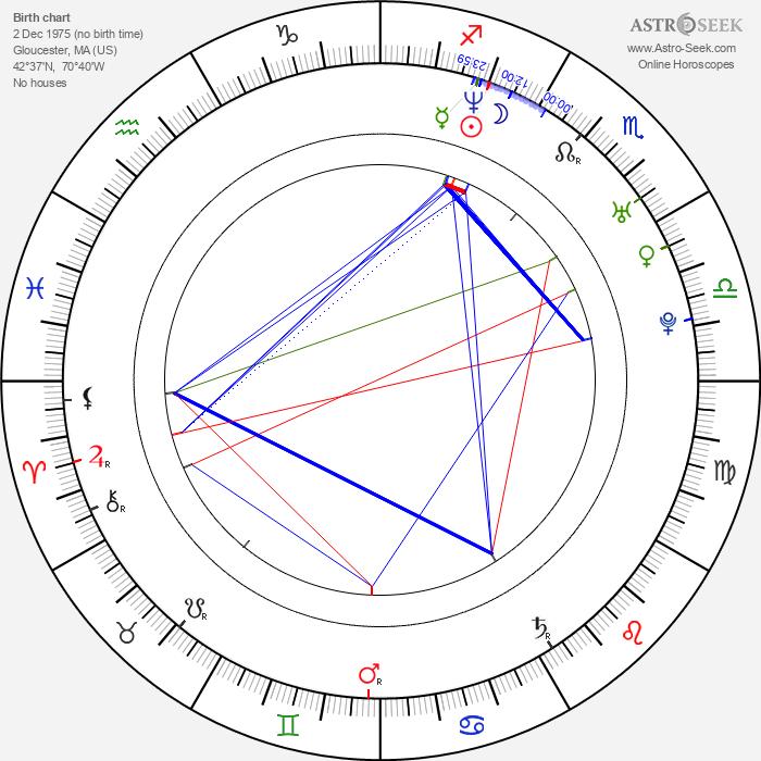 Russ Russo - Astrology Natal Birth Chart