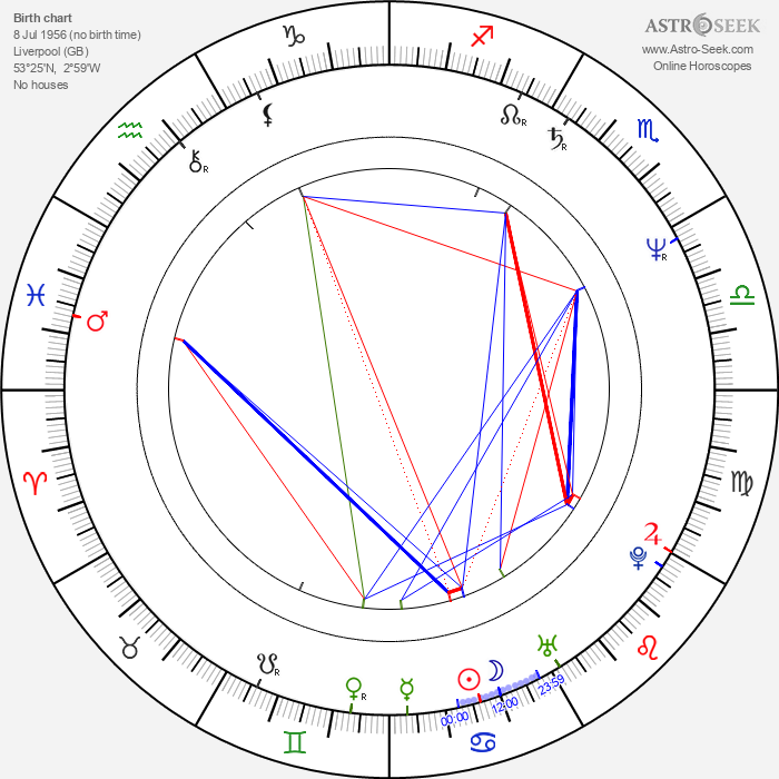 Russel Christian - Astrology Natal Birth Chart