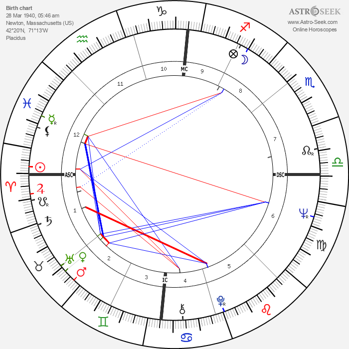 Russell Banks - Astrology Natal Birth Chart