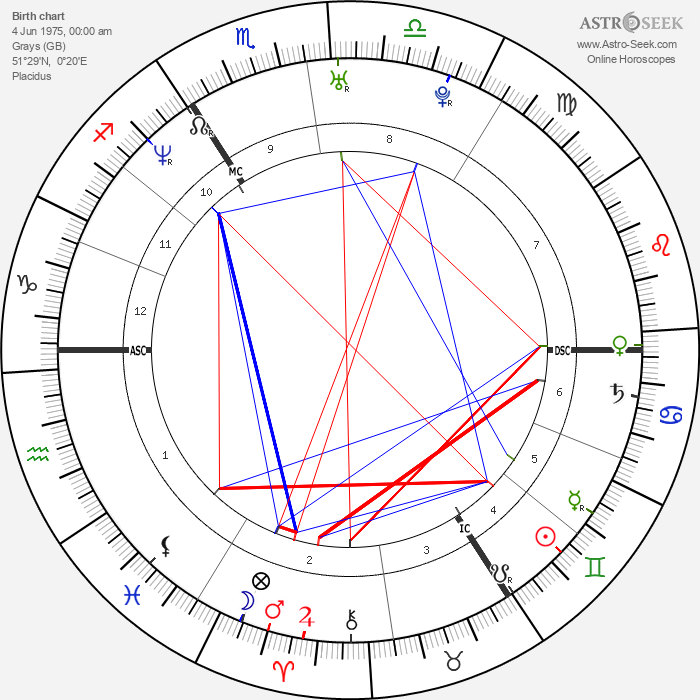 Russell Brand - Astrology Natal Birth Chart