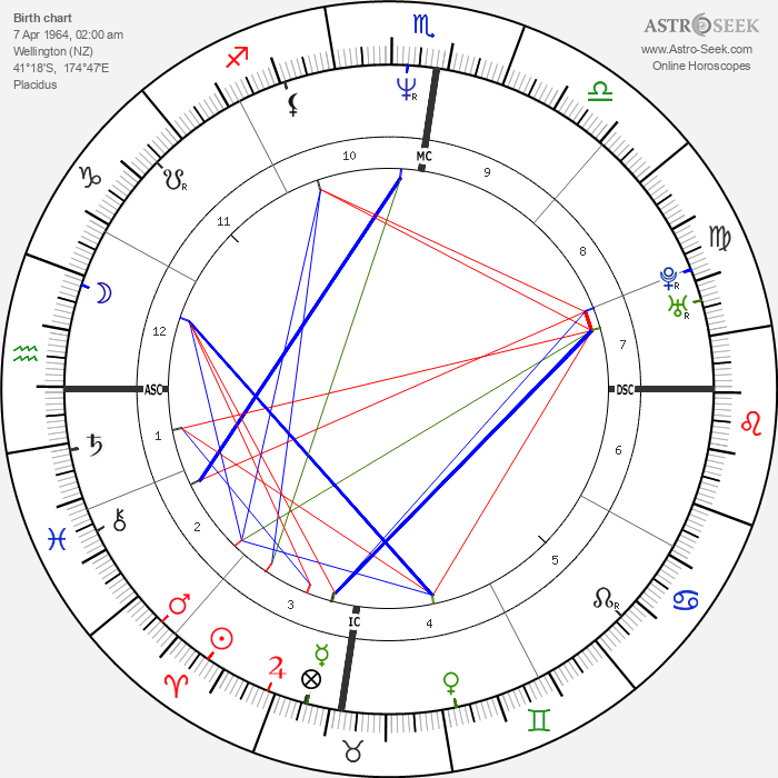 Russell Crowe - Astrology Natal Birth Chart