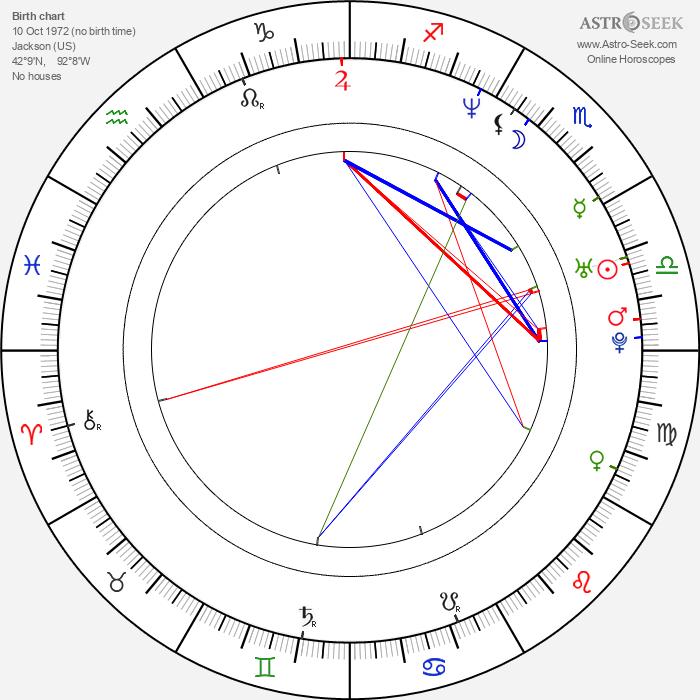 Russell Hantz - Astrology Natal Birth Chart