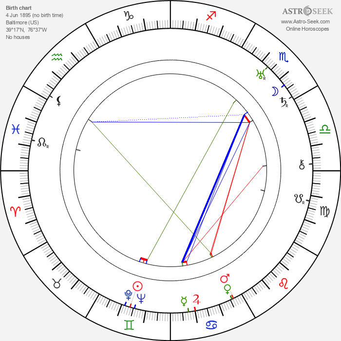 Russell Hicks - Astrology Natal Birth Chart