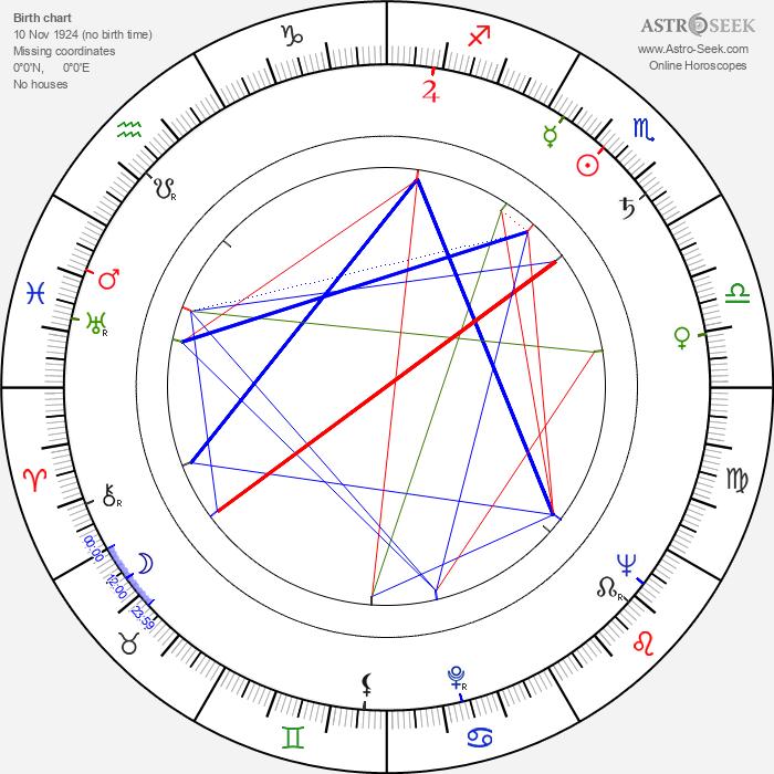 Russell Johnson - Astrology Natal Birth Chart