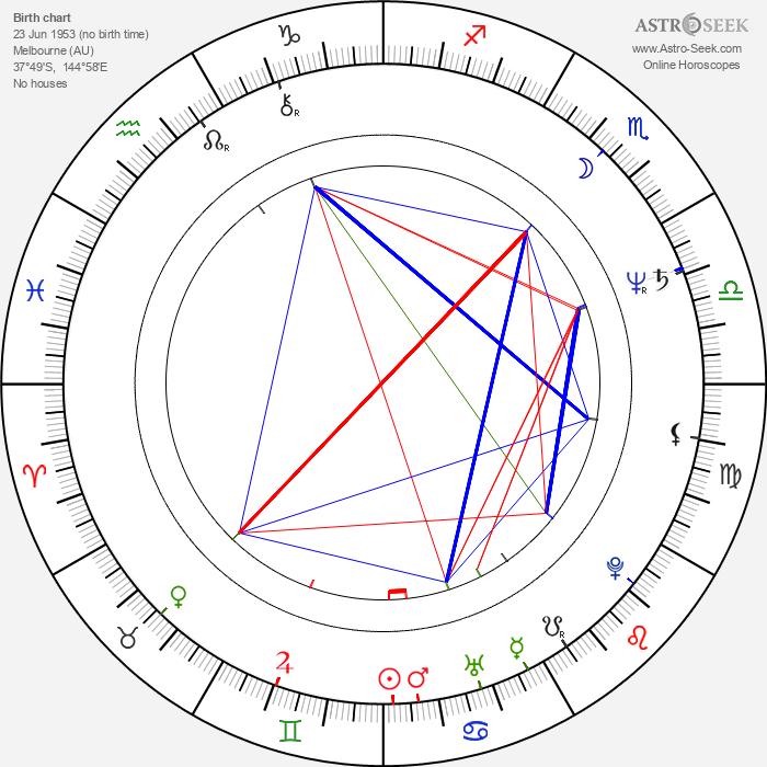 Russell Mulcahy - Astrology Natal Birth Chart