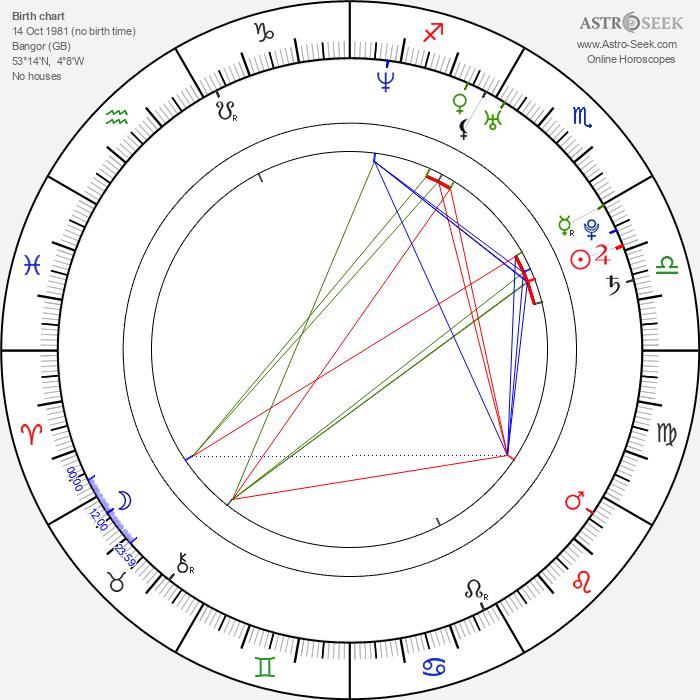 Russell Owen - Astrology Natal Birth Chart