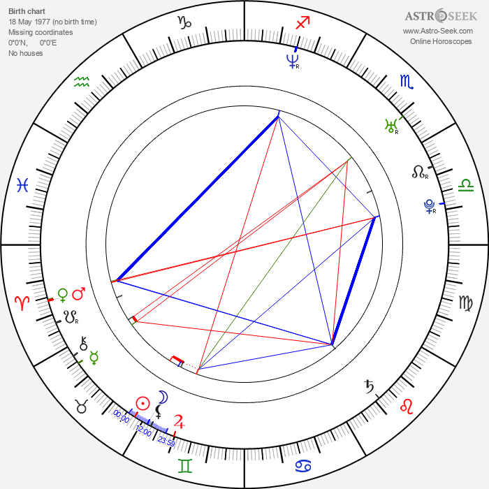Russell Sams - Astrology Natal Birth Chart