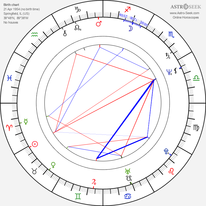 Russell Smith - Astrology Natal Birth Chart