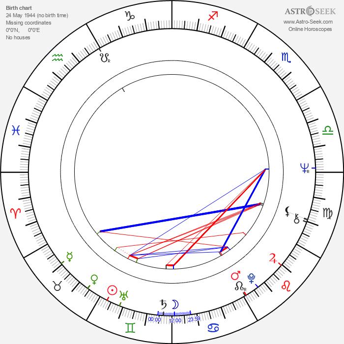 Rustam Khamdamov - Astrology Natal Birth Chart