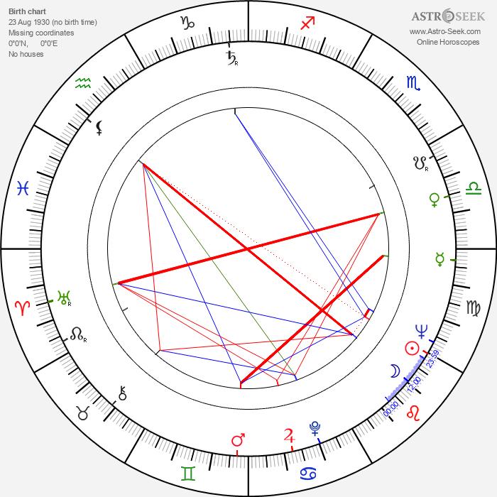 Rut Tellefsen - Astrology Natal Birth Chart
