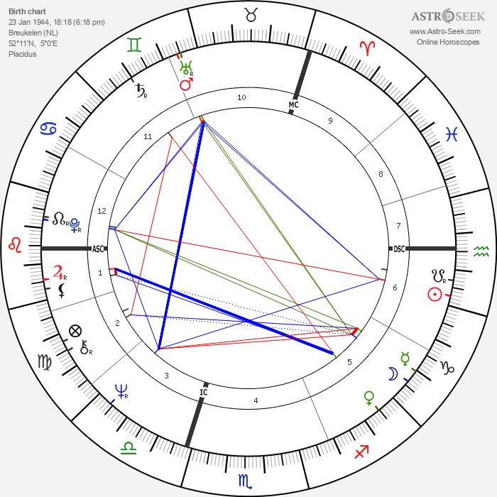 Rutger Hauer - Astrology Natal Birth Chart
