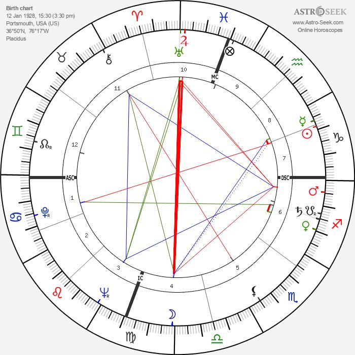 Ruth Brown - Astrology Natal Birth Chart