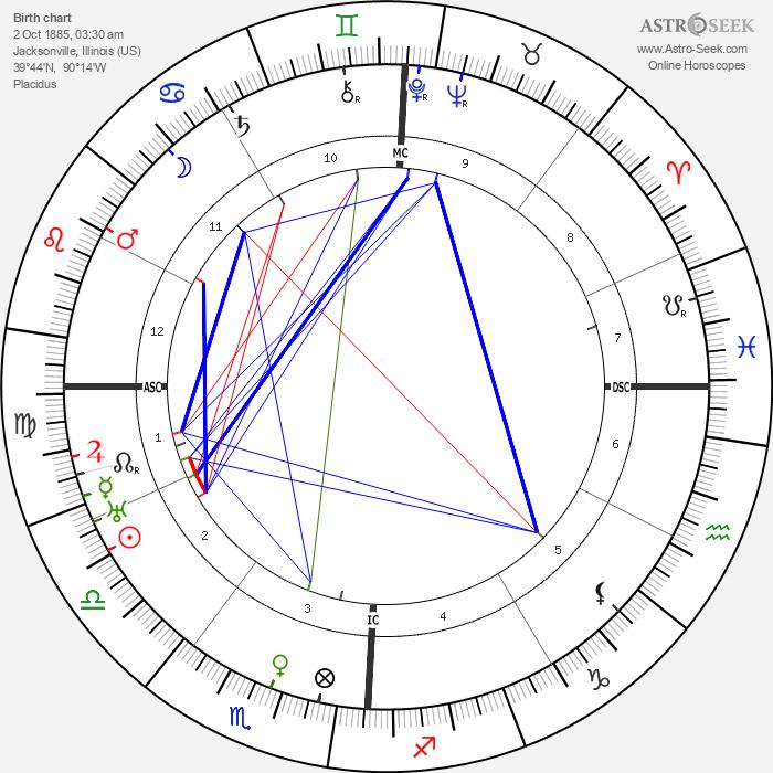 Ruth Bryan Owen - Astrology Natal Birth Chart