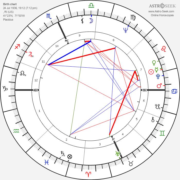 Ruth Buzzi - Astrology Natal Birth Chart